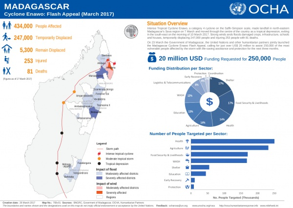 Madagascar Cyclone Enawo Situation Overview.jpg